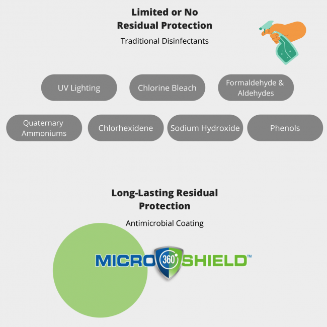 miscroshield-vs-disinfectant-1